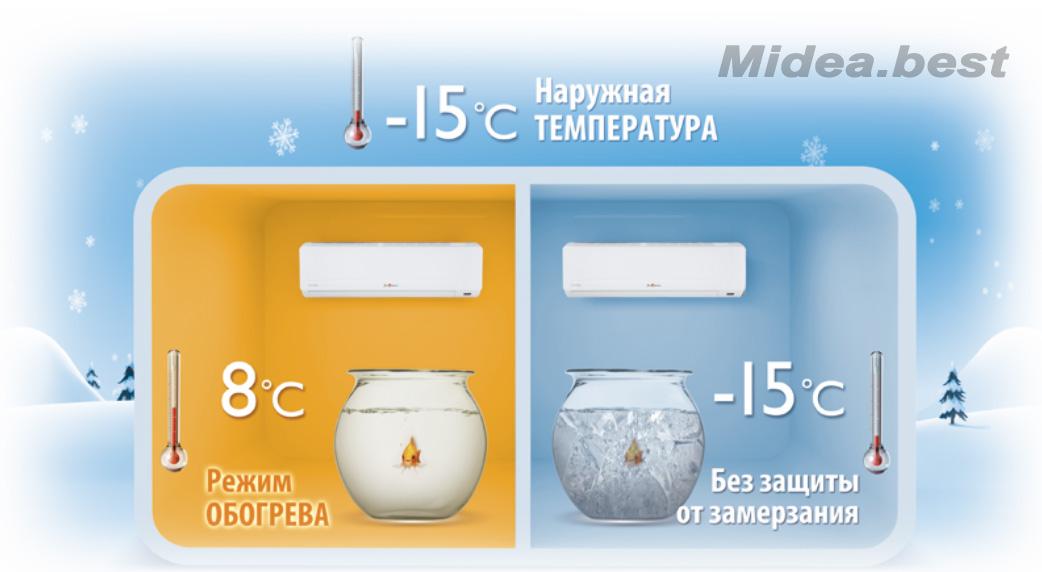 Кондиціонери Midea серії AG Inverter