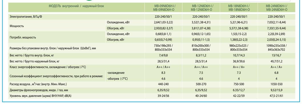 Кондиционер (тепловой насос до -25С) Midea MB-N8D6H-I/MB-N8D6H-O -модель серии Mission II Inverter - купить Киев, Мариуполь, Днепр, Одесса, Черкассы, Полтава, Запорожье, Краматорск